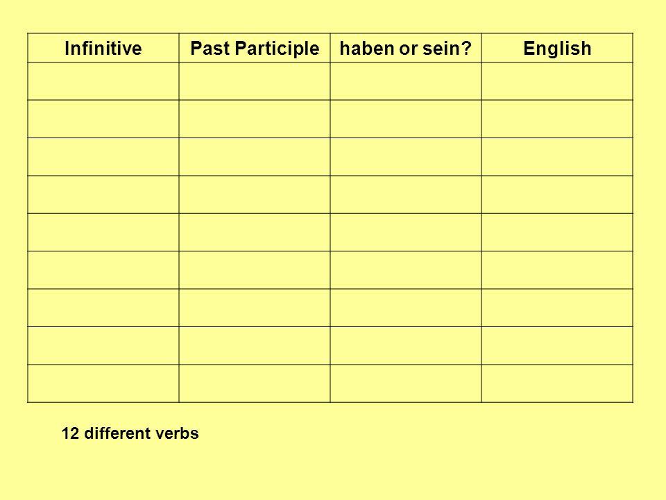 InfinitivePast Participle haben or sein.