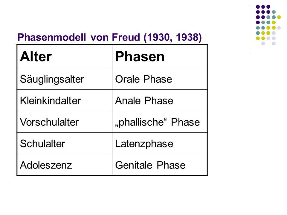 Phasenmodell von Freud (1930, 1938) AlterPhasen SäuglingsalterOrale Phase KleinkindalterAnale Phase Vorschulalterphallische Phase SchulalterLatenzphase AdoleszenzGenitale Phase