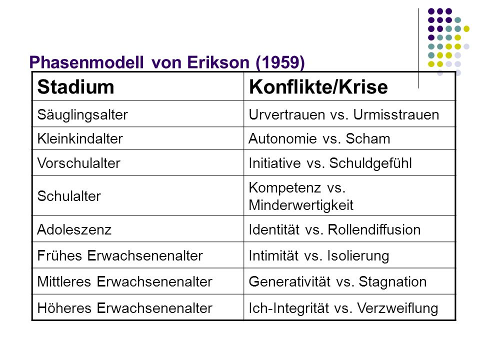 Phasenmodell von Erikson (1959) StadiumKonflikte/Krise SäuglingsalterUrvertrauen vs. Urmisstrauen KleinkindalterAutonomie vs. Scham VorschulalterIniti