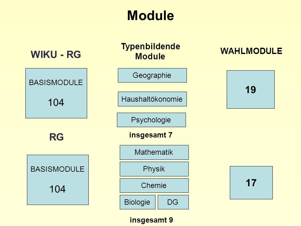 WAHLMODULE 19 17 WIKU - RG RG BASISMODULE 104 BASISMODULE 104 Module Mathematik Physik Chemie BiologieDG insgesamt 9 Typenbildende Module Haushaltökon
