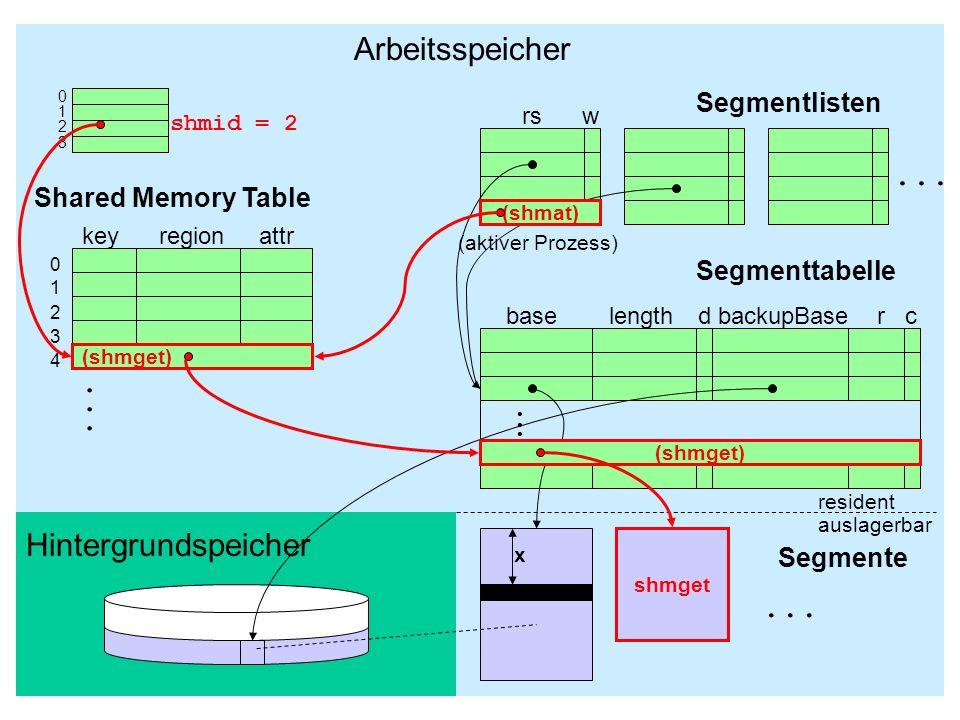 bs-5.4.37 5.4.4 Umlagerung segmentierter Prozesse .