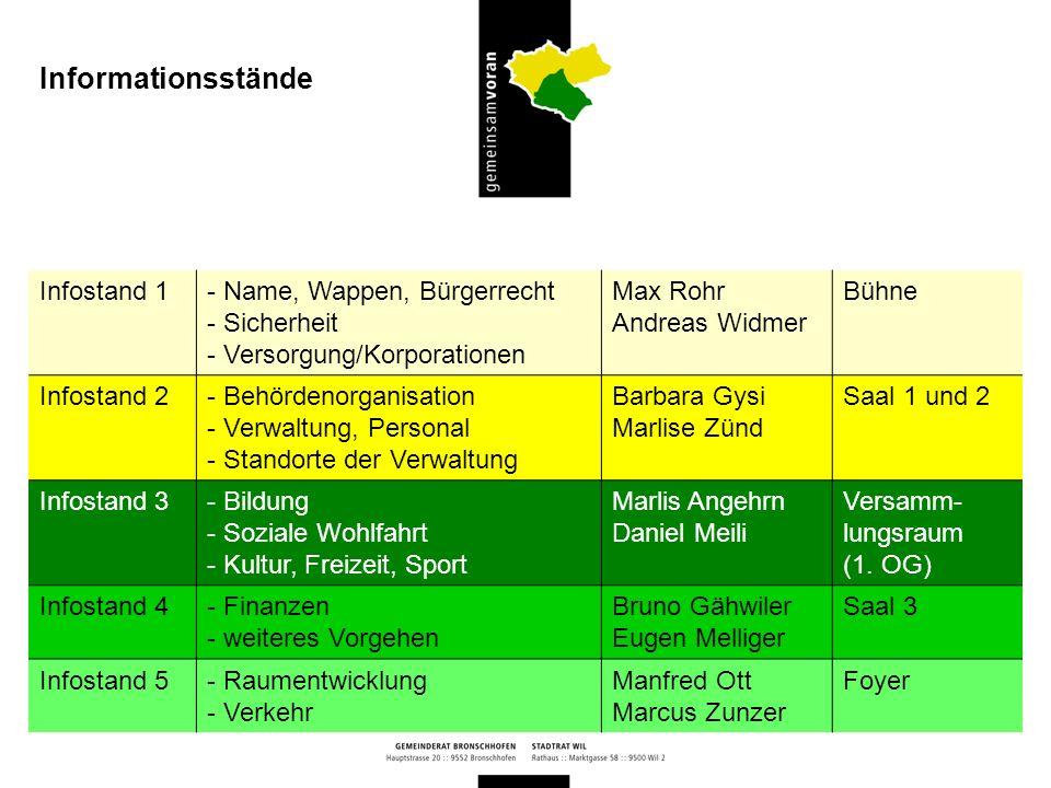 Wil - Stadtentwicklungskonzept Wil Bronschhofen - Ortsplanungsrevision Gemeinde individuell - Richtplanung - Zonenplan - Baureglement - Schutzpläne und -verordnungen - Beibehaltung des aktuellen Planungsstandes - Schwerpunkte in der Siedlungs- und Verkehrspolitik aus gemeinsamer Optik festlegen - Weiterentwicklung der qualitativen und quantitativen Potenziale - urbane, innenstadtnahe Wohn- flächen in Wil - naturnahe, ländliche Wohn- flächen in Bronschhofen - grösseres und differenzierteres Wohn- und Gewerbeangebot Raumplanung