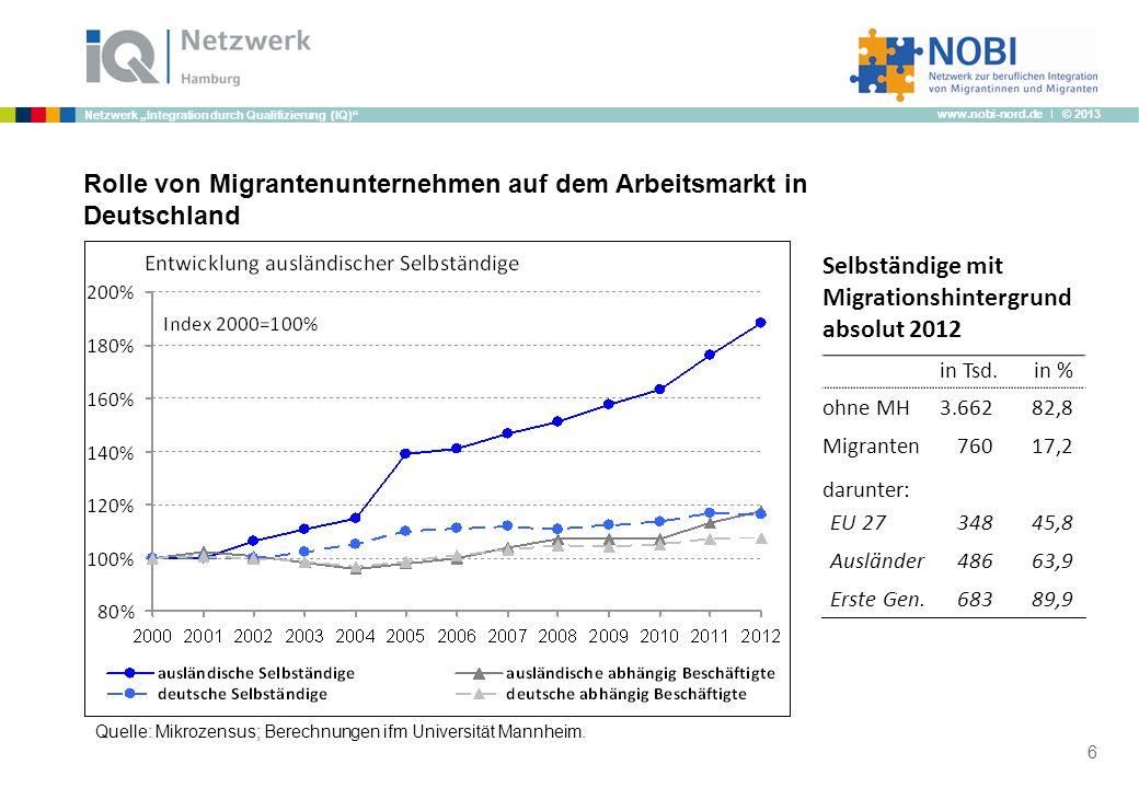 www.nobi-nord.de I © 2013 Netzwerk Integration durch Qualifizierung (IQ) Rolle von Migrantenunternehmen auf dem Arbeitsmarkt in Deutschland 6 Selbstän