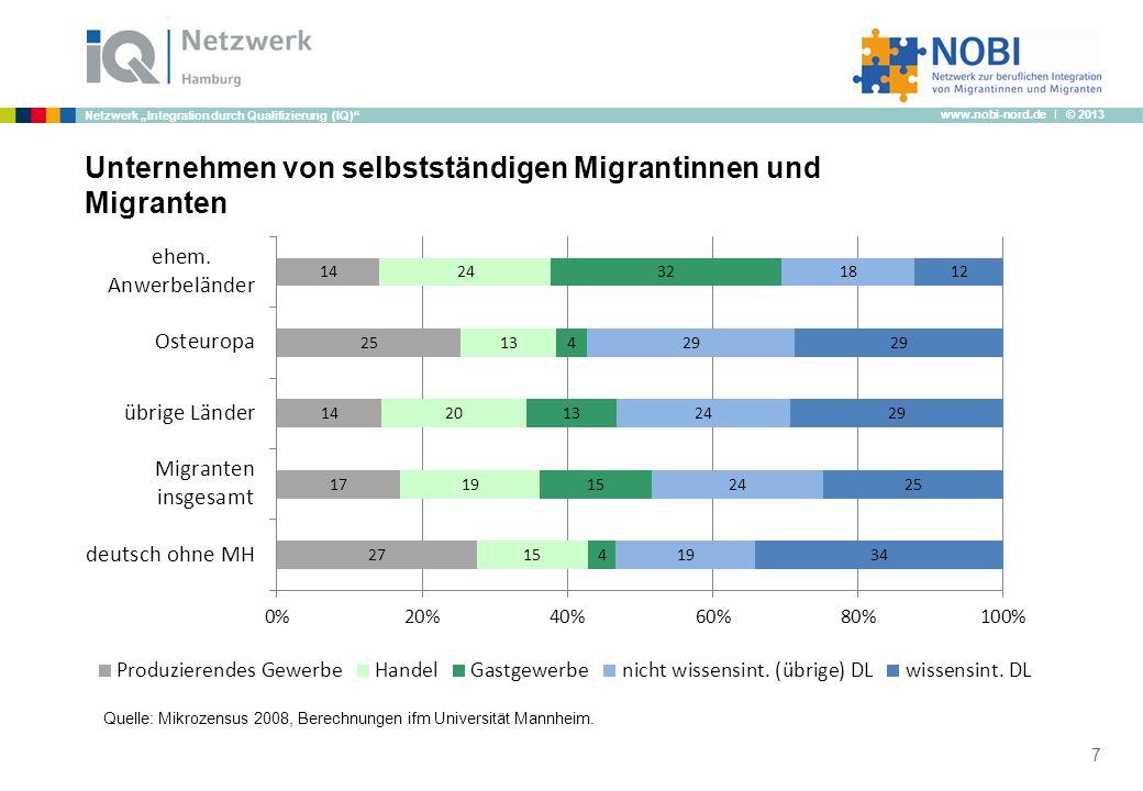 www.nobi-nord.de I © 2013 Netzwerk Integration durch Qualifizierung (IQ) 7 Unternehmen von selbstständigen Migrantinnen und Migranten Quelle: Mikrozen