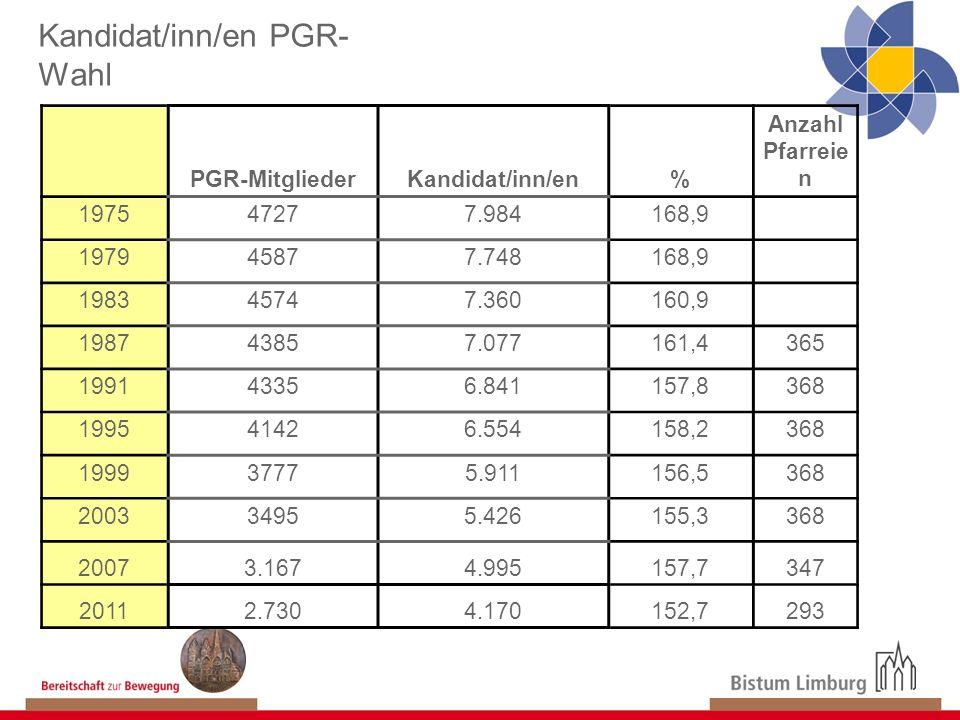 Kandidat/inn/en PGR- Wahl PGR-MitgliederKandidat/inn/en% Anzahl Pfarreie n 197547277.984168,9 197945877.748168,9 198345747.360160,9 198743857.077161,4