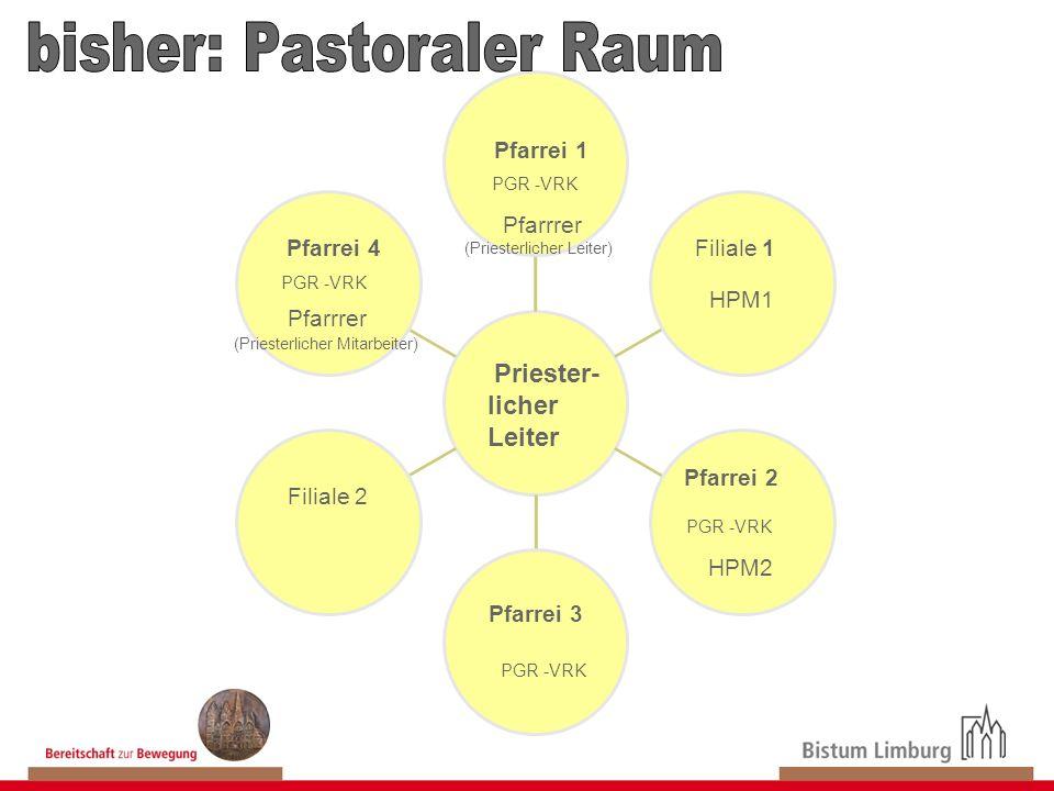 Pfarrei 4 Pfarrei 2 Filiale 1 Filiale 2 Pfarrei 3 Pfarrrer HPM2 PGR -VRK HPM1 Priester- licher Leiter Pfarrei 1 PGR -VRK (Priesterlicher Leiter) Pfarr