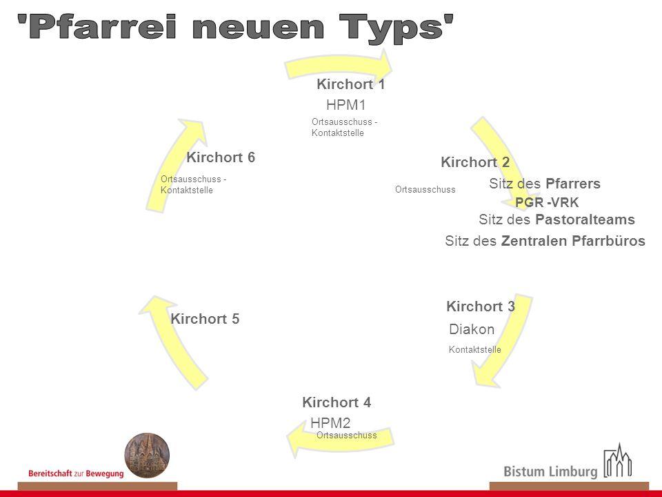 Kirchort 6 Kirchort 3 Kirchort 2 Kirchort 4 HPM1 Diakon PGR -VRK Ortsausschuss - Kontaktstelle HPM2 Kirchort 5 Ortsausschuss - Kontaktstelle Ortsaussc