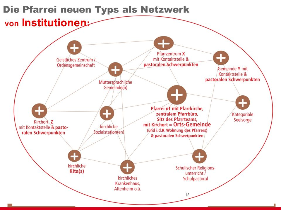 18 Die Pfarrei neuen Typs als Netzwerk