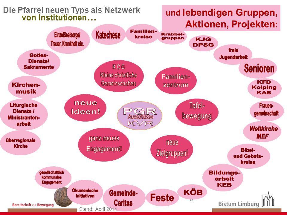 19 Die Pfarrei neuen Typs als Netzwerk A Stand: April 2014