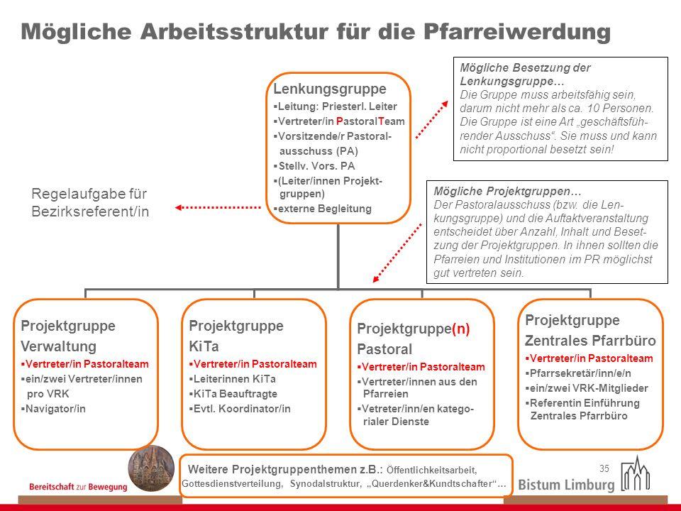 35 Mögliche Arbeitsstruktur für die Pfarreiwerdung Lenkungsgruppe Leitung: Priesterl. Leiter Vertreter/in PastoralTeam Vorsitzende/r Pastoral- ausschu