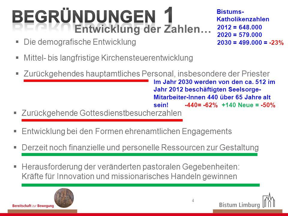 4 Die demografische Entwicklung Mittel- bis langfristige Kirchensteuerentwicklung Zurückgehendes hauptamtliches Personal, insbesondere der Priester En