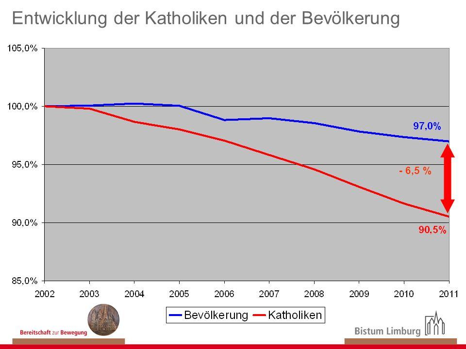 - 6,5 % Entwicklung der Katholiken und der Bevölkerung