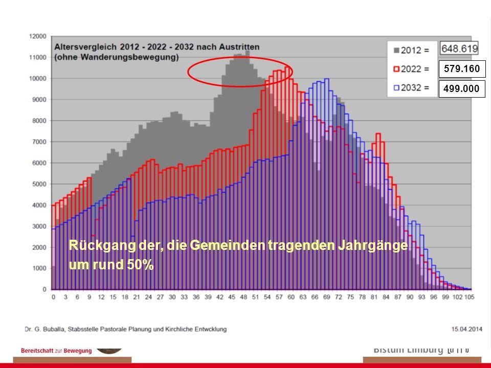 579.160 499.000 Rückgang der, die Gemeinden tragenden Jahrgänge um rund 50%