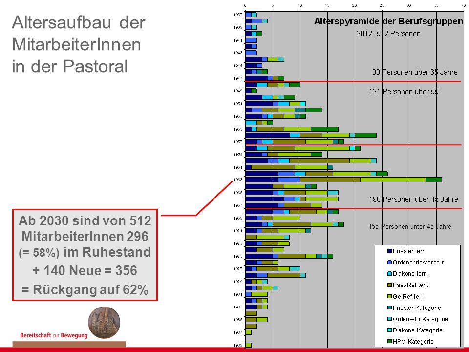Altersaufbau der MitarbeiterInnen in der Pastoral Ab 2030 sind von 512 MitarbeiterInnen 296 (= 58%) im Ruhestand + 140 Neue = 356 = Rückgang auf 62% 1