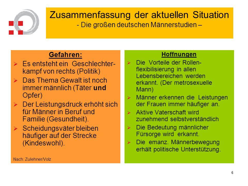 66 Zusammenfassung der aktuellen Situation - Die großen deutschen Männerstudien – Gefahren: Es entsteht ein Geschlechter- kampf von rechts (Politik) D