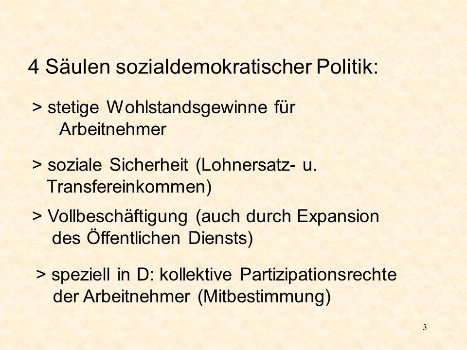 3 4 Säulen sozialdemokratischer Politik: > stetige Wohlstandsgewinne für Arbeitnehmer > Vollbeschäftigung (auch durch Expansion des Öffentlichen Diensts) > soziale Sicherheit (Lohnersatz- u.