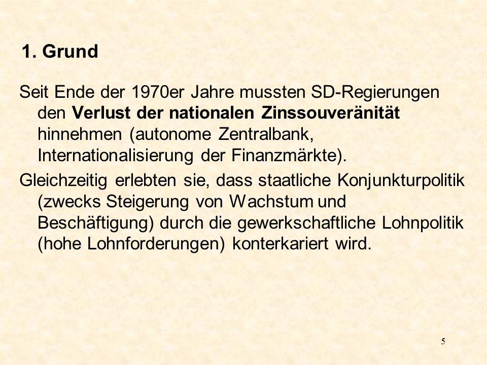 5 1. Grund Seit Ende der 1970er Jahre mussten SD-Regierungen den Verlust der nationalen Zinssouveränität hinnehmen (autonome Zentralbank, Internationa