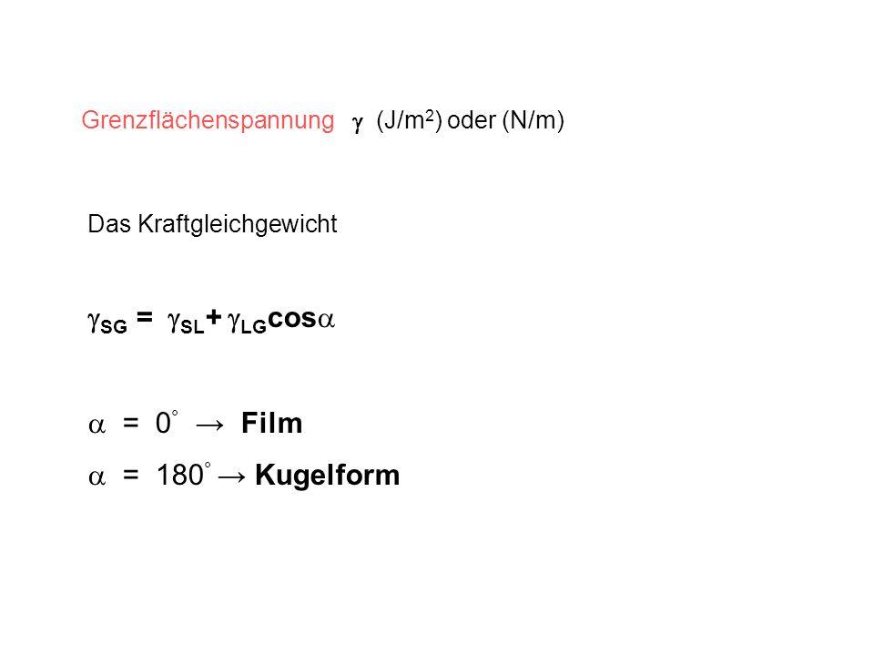 Grenzflächenspannung (J/m 2 ) oder (N/m) Das Kraftgleichgewicht SG = SL + LG cos = 0 ° Film = 180 ° Kugelform