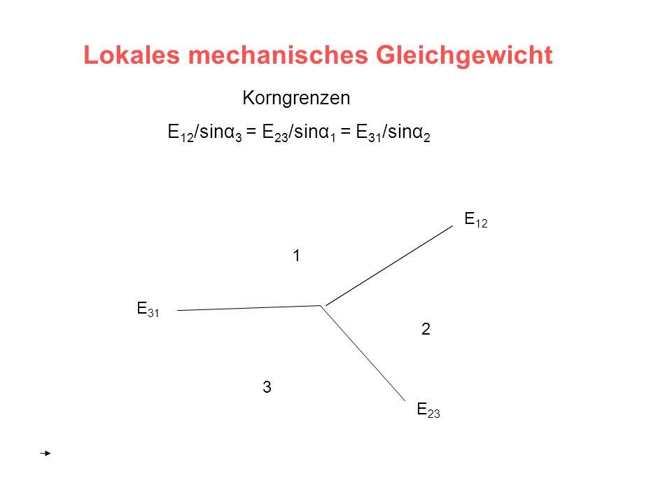 Lokales mechanisches Gleichgewicht Korngrenzen E 12 /sinα 3 = E 23 /sinα 1 = E 31 /sinα 2 1 2 3 E 12 E 23 E 31