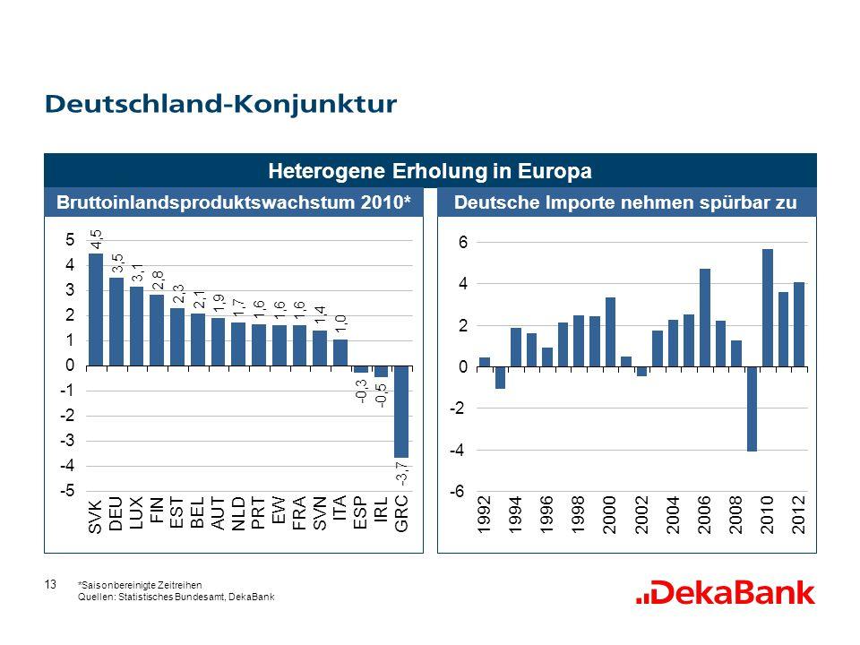 13 Deutschland-Konjunktur Heterogene Erholung in Europa Bruttoinlandsproduktswachstum 2010*Deutsche Importe nehmen spürbar zu *Saisonbereinigte Zeitreihen Quellen: Statistisches Bundesamt, DekaBank -6 -4 -2 0 2 4 6 19921994199619982000 20022004 2006 200820102012 4,5 3,5 3,1 2,8 2,3 2,1 1,9 1,7 1,6 1,4 1,0 -0,3 -0,5 -3,7 -5 -4 -3 -2 0 1 2 3 4 5 SVK DEU LUX FIN EST BEL AUT NLD PRT EW FRA SVN ITA ESP IRL GRC