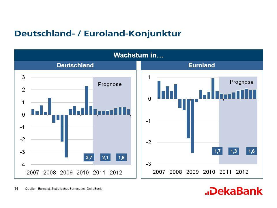 14 Deutschland- / Euroland-Konjunktur DeutschlandEuroland Quellen: Eurostat, Statistisches Bundesamt, DekaBank; Wachstum in…