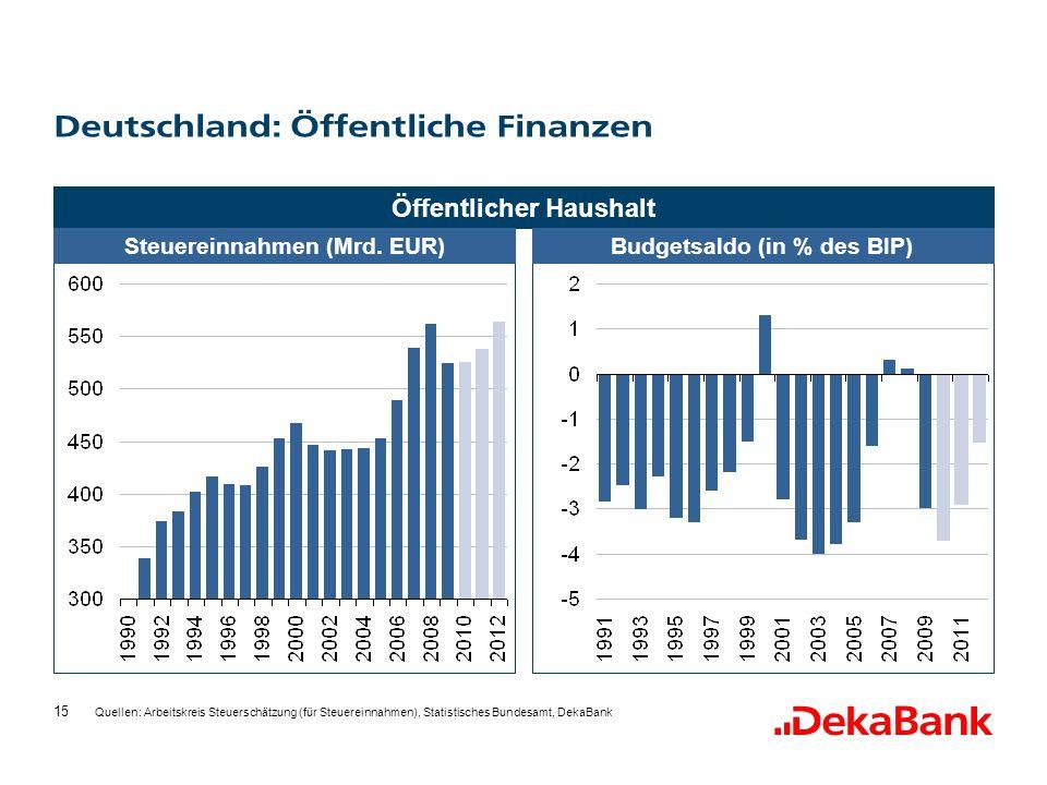 15 Deutschland: Öffentliche Finanzen Öffentlicher Haushalt Steuereinnahmen (Mrd.