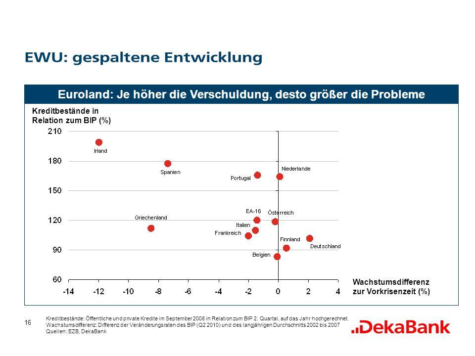 16 Euroland: Je höher die Verschuldung, desto größer die Probleme EWU: gespaltene Entwicklung Wachstumsdifferenz zur Vorkrisenzeit (%) Kreditbestände in Relation zum BIP (%) Kreditbestände: Öffentliche und private Kredite im September 2008 in Relation zum BIP 2.