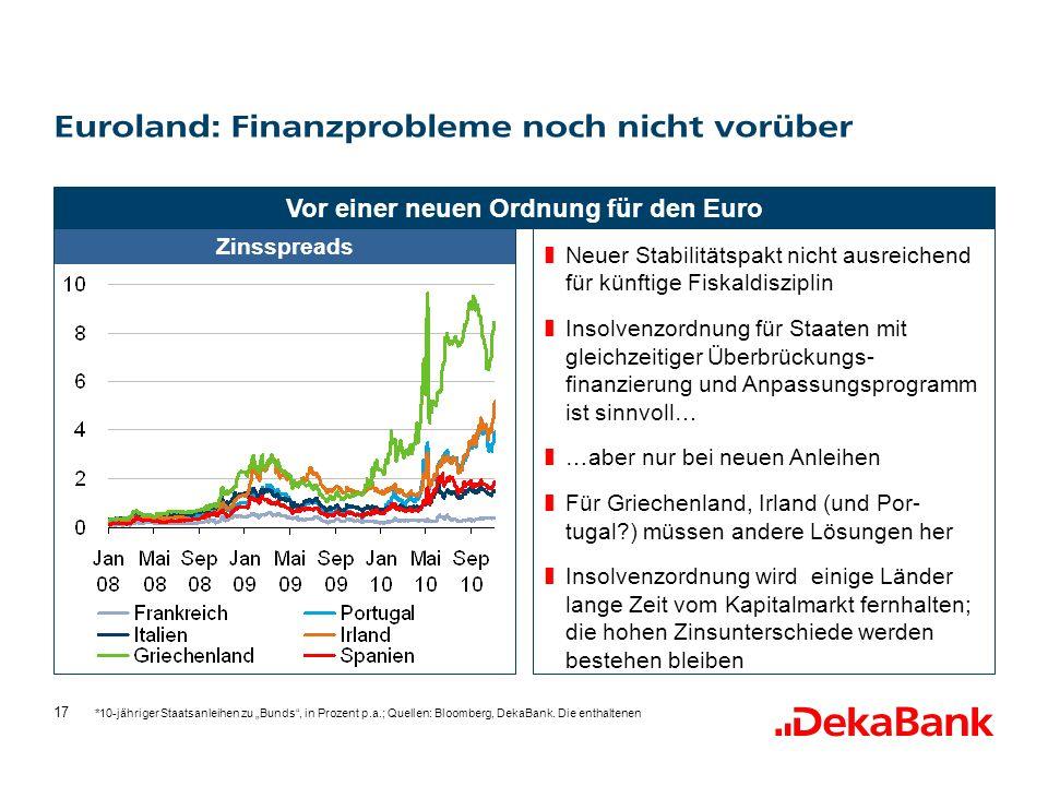 17 Neuer Stabilitätspakt nicht ausreichend für künftige Fiskaldisziplin Insolvenzordnung für Staaten mit gleichzeitiger Überbrückungs- finanzierung und Anpassungsprogramm ist sinnvoll… …aber nur bei neuen Anleihen Für Griechenland, Irland (und Por- tugal?) müssen andere Lösungen her Insolvenzordnung wird einige Länder lange Zeit vom Kapitalmarkt fernhalten; die hohen Zinsunterschiede werden bestehen bleiben Vor einer neuen Ordnung für den Euro *10-jähriger Staatsanleihen zu Bunds, in Prozent p.a.; Quellen: Bloomberg, DekaBank.