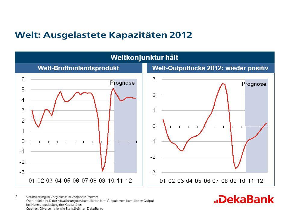 2 Welt-BruttoinlandsproduktWelt-Outputlücke 2012: wieder positiv Veränderung im Vergleich zum Vorjahr in Prozent Outputlücke in % der Abweichung des kumulierten tats.