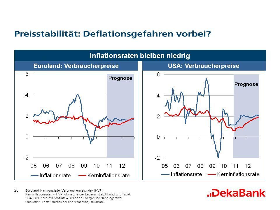 20 Inflationsraten bleiben niedrig Euroland: Harmonisierter Verbraucherpreisindex (HVPI); Kerninflationsraten = HVPI ohne Energie, Lebensmittel, Alkohol und Tabak USA: CPI: Kerninflationsrate = CPI ohne Energie und Nahrungsmittel Quellen: Eurostat, Bureau of Labor Statistics, DekaBank Preisstabilität: Deflationsgefahren vorbei.