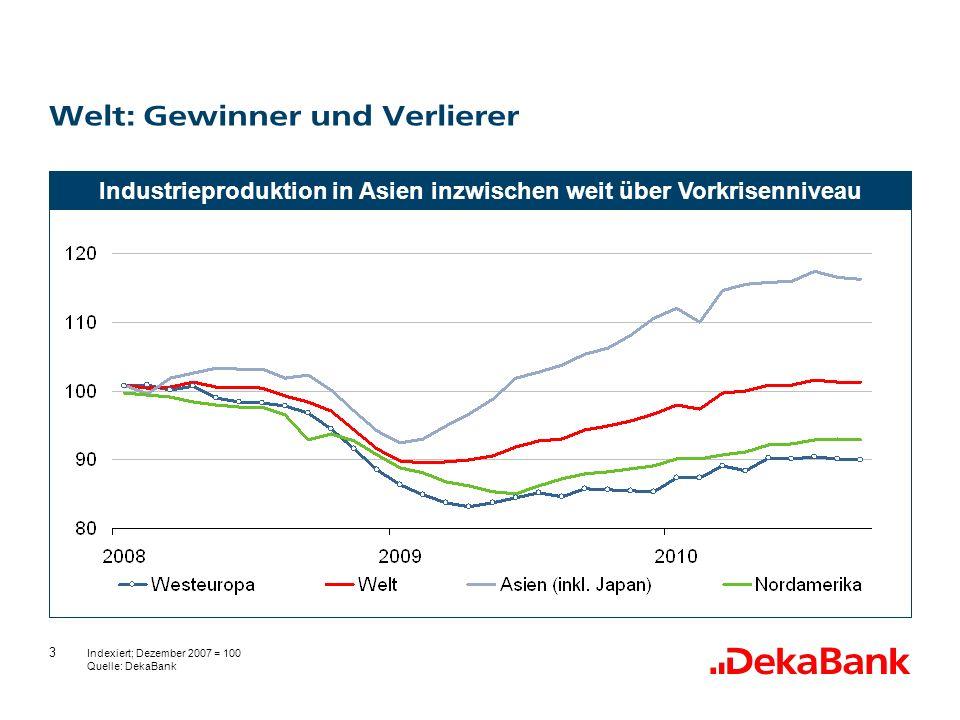 3 Welt: Gewinner und Verlierer Indexiert; Dezember 2007 = 100 Quelle: DekaBank Industrieproduktion in Asien inzwischen weit über Vorkrisenniveau