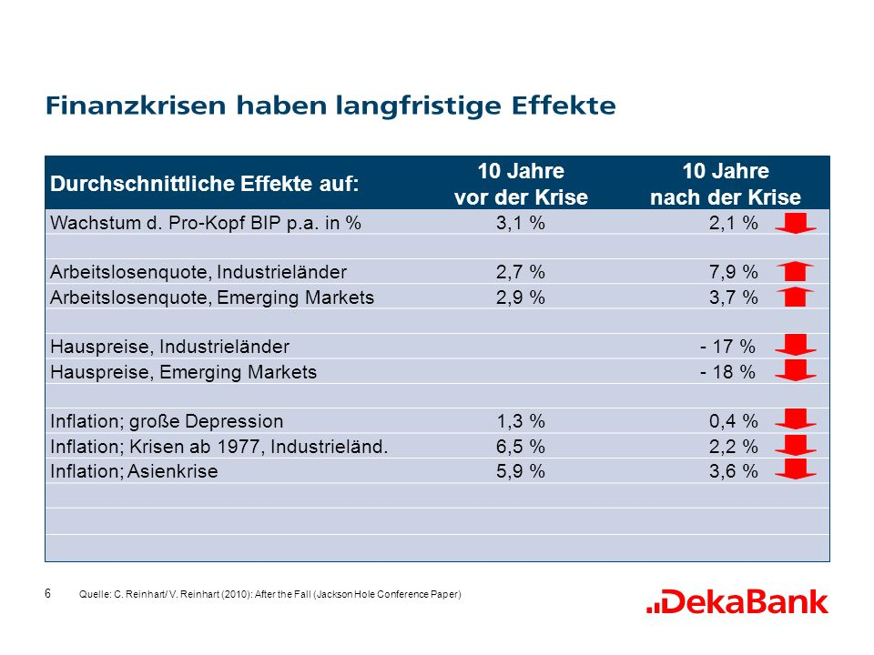 6 Durchschnittliche Effekte auf: 10 Jahre vor der Krise 10 Jahre nach der Krise Wachstum d.