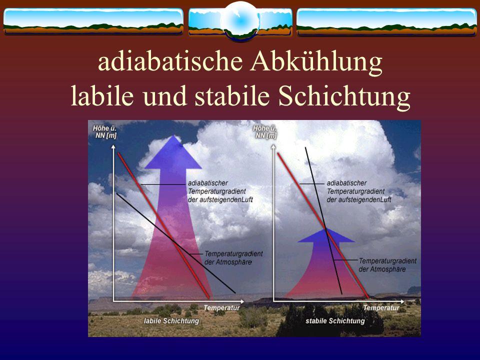 Niederschlagsbildung NiederschlagNiederschlag ist das Ausscheiden von flüssigen oder festen Teilchen aus der Atmosphäre bei erreichter Sättigung.