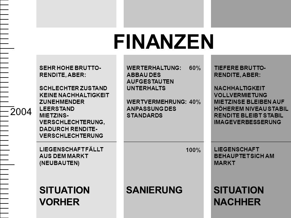 2004 SEHR HOHE BRUTTO- RENDITE, ABER: SCHLECHTER ZUSTAND KEINE NACHHALTIGKEIT ZUNEHMENDER LEERSTAND MIETZINS- VERSCHLECHTERUNG, DADURCH RENDITE- VERSCHLECHTERUNG LIEGENSCHAFT FÄLLT AUS DEM MARKT (NEUBAUTEN) SITUATION VORHER SANIERUNG WERTERHALTUNG: ABBAU DES AUFGESTAUTEN UNTERHALTS WERTVERMEHRUNG: ANPASSUNG DES STANDARDS 60% 40% 100% SITUATION NACHHER TIEFERE BRUTTO- RENDITE, ABER: NACHHALTIGKEIT VOLLVERMIETUNG MIETZINSE BLEIBEN AUF HÖHEREM NIVEAU STABIL RENDITE BLEIBT STABIL IMAGEVERBESSERUNG LIEGENSCHAFT BEHAUPTET SICH AM MARKT FINANZEN