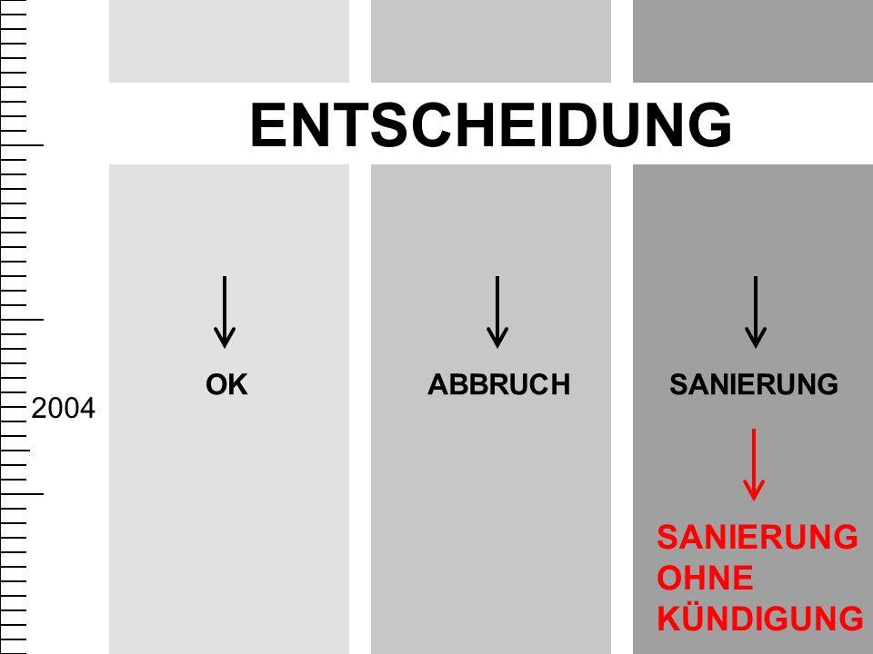 SANIERUNGABBRUCHOK ENTSCHEIDUNG 2004 SANIERUNG OHNE KÜNDIGUNG