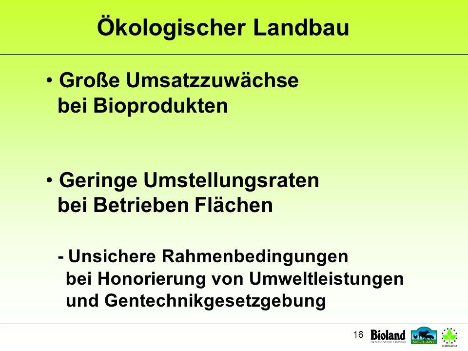 16 Ökologischer Landbau Große Umsatzzuwächse bei Bioprodukten Geringe Umstellungsraten bei Betrieben Flächen - Unsichere Rahmenbedingungen bei Honorie