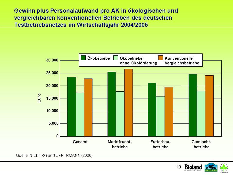 19 Gewinn plus Personalaufwand pro AK in ökologischen und vergleichbaren konventionellen Betrieben des deutschen Testbetriebsnetzes im Wirtschaftsjahr
