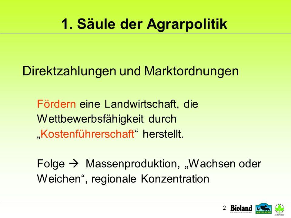 2 1. Säule der Agrarpolitik Direktzahlungen und Marktordnungen Fördern eine Landwirtschaft, die Wettbewerbsfähigkeit durch Kostenführerschaft herstell