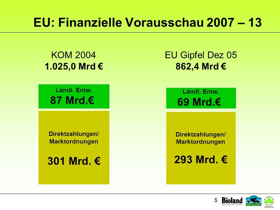 5 KOM 2004 1.025,0 Mrd Direktzahlungen/ Marktordnungen 301 Mrd. Ländl. Entw. 87 Mrd. EU: Finanzielle Vorausschau 2007 – 13 EU Gipfel Dez 05 862,4 Mrd