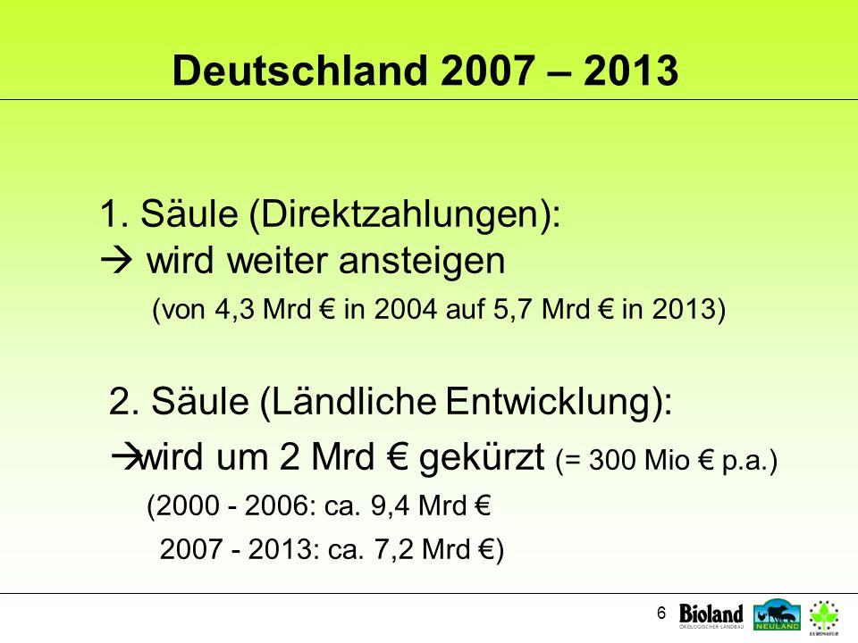 6 Deutschland 2007 – 2013 1. Säule (Direktzahlungen): wird weiter ansteigen (von 4,3 Mrd in 2004 auf 5,7 Mrd in 2013) 2. Säule (Ländliche Entwicklung)