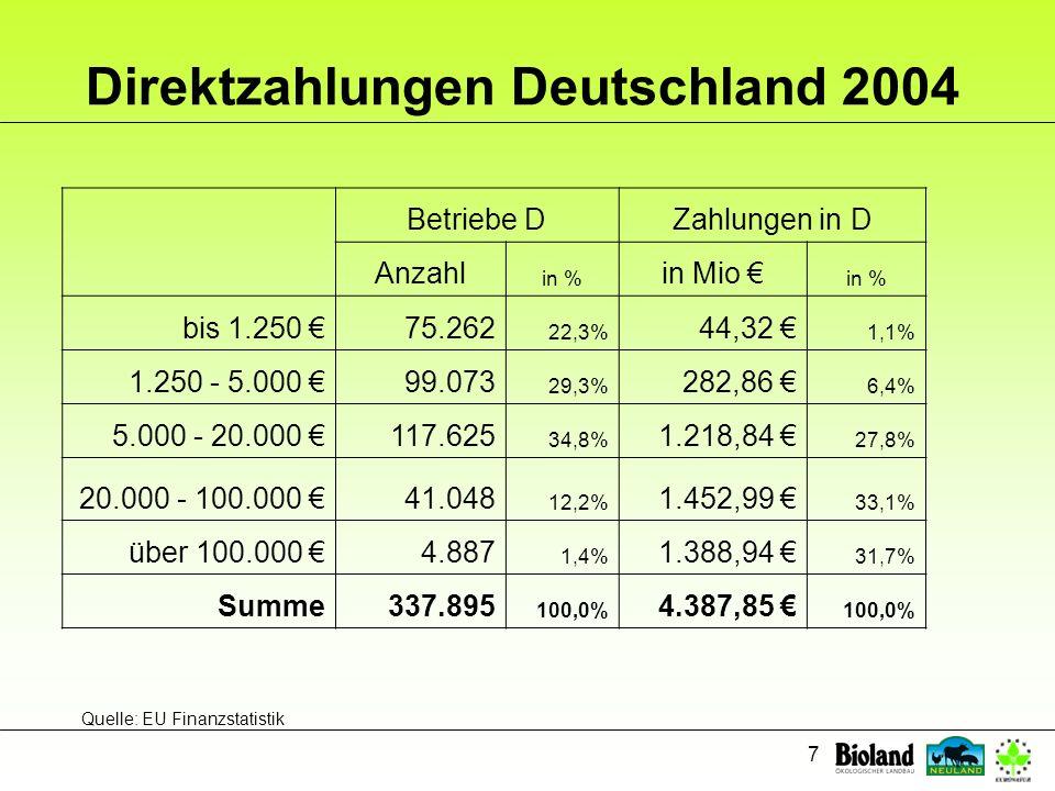 7 Direktzahlungen Deutschland 2004 Betriebe DZahlungen in D Anzahl in % in Mio in % bis 1.250 75.262 22,3% 44,32 1,1% 1.250 - 5.000 99.073 29,3% 282,8
