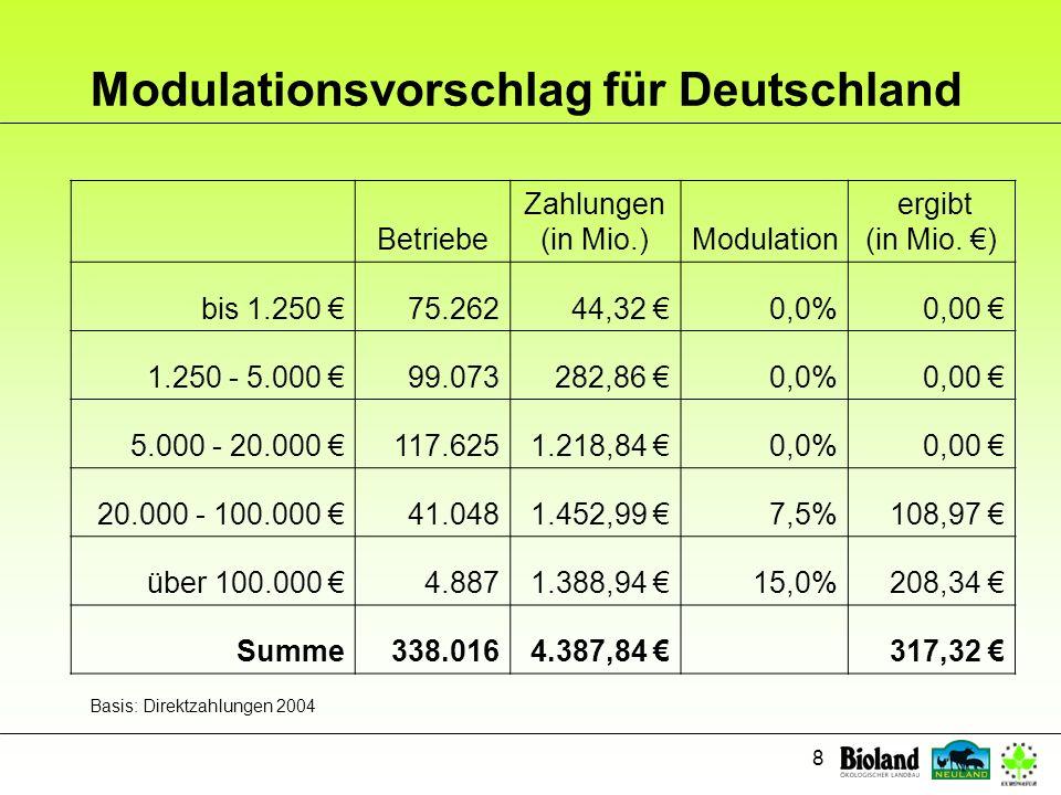 8 Modulationsvorschlag für Deutschland Betriebe Zahlungen (in Mio.)Modulation ergibt (in Mio. ) bis 1.250 75.26244,32 0,0%0,00 1.250 - 5.000 99.073282