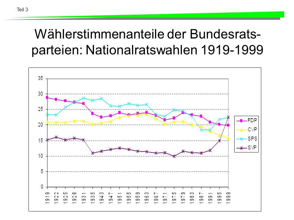 Teil 3 Wählerstimmenanteile der Bundesrats- parteien: Nationalratswahlen 1919-1999