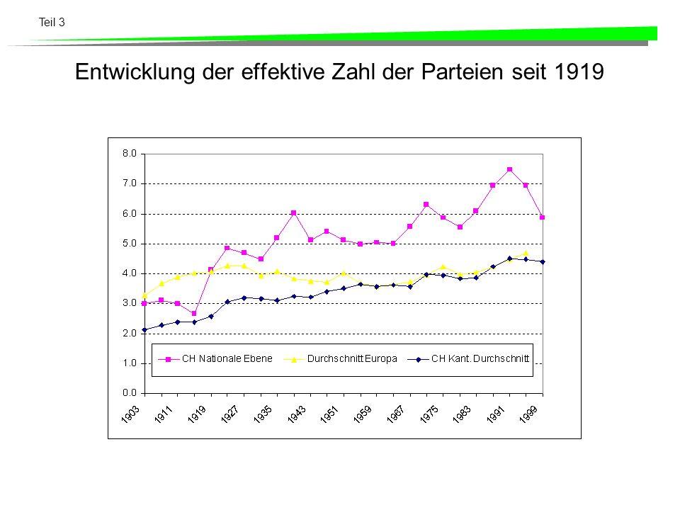 Teil 3 Entwicklung der effektive Zahl der Parteien seit 1919