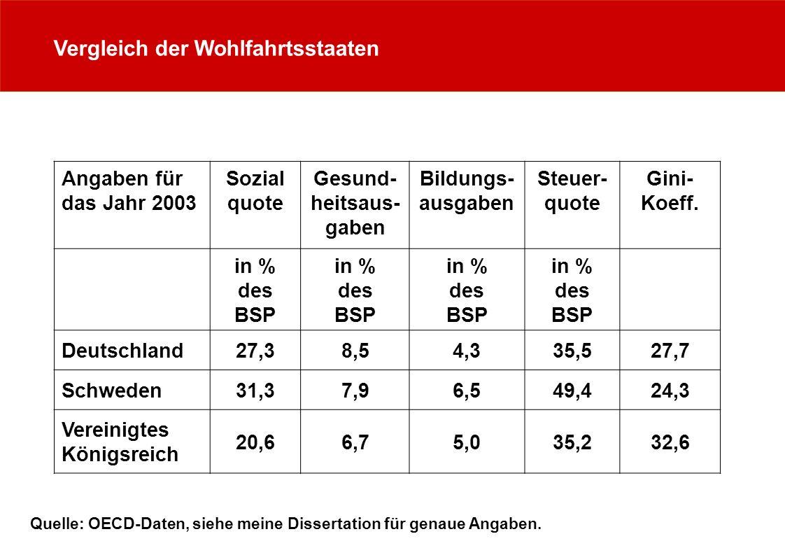 Vergleich der Wohlfahrtsstaaten Angaben für das Jahr 2003 Sozial quote Gesund- heitsaus- gaben Bildungs- ausgaben Steuer- quote Gini- Koeff.