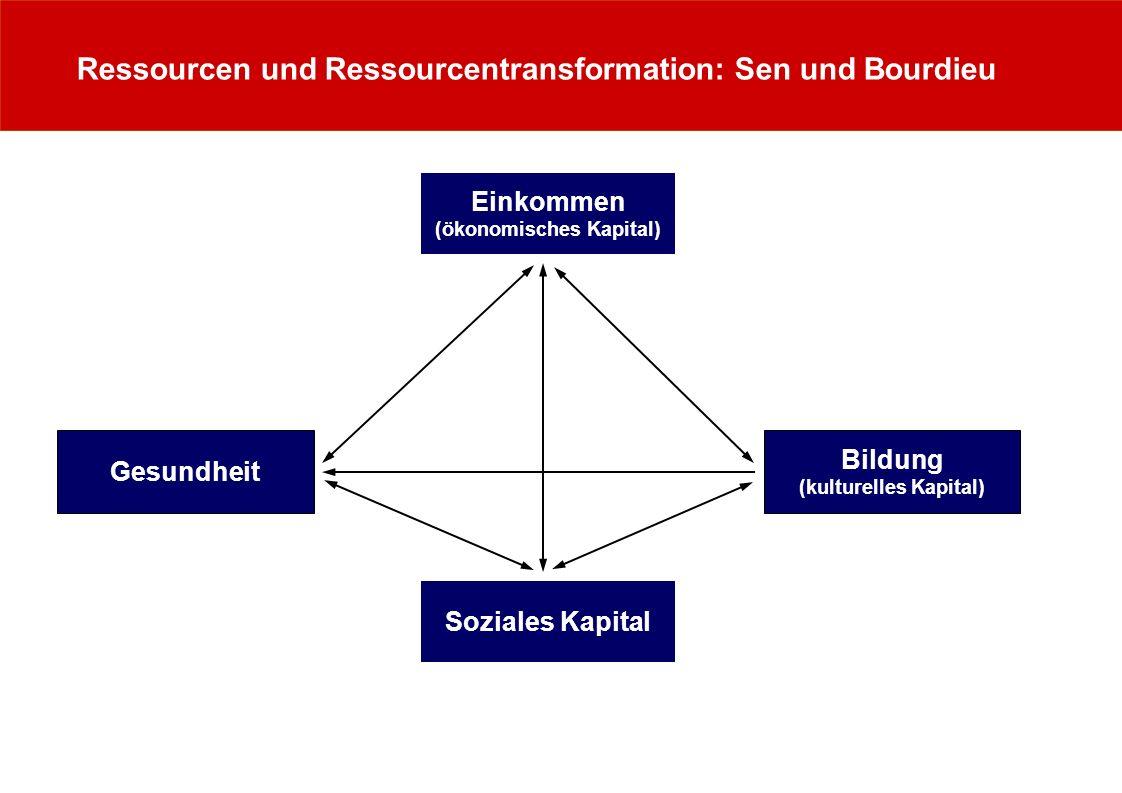 Ressourcen und Ressourcentransformation: Sen und Bourdieu Einkommen (ökonomisches Kapital) Gesundheit Bildung (kulturelles Kapital) Soziales Kapital