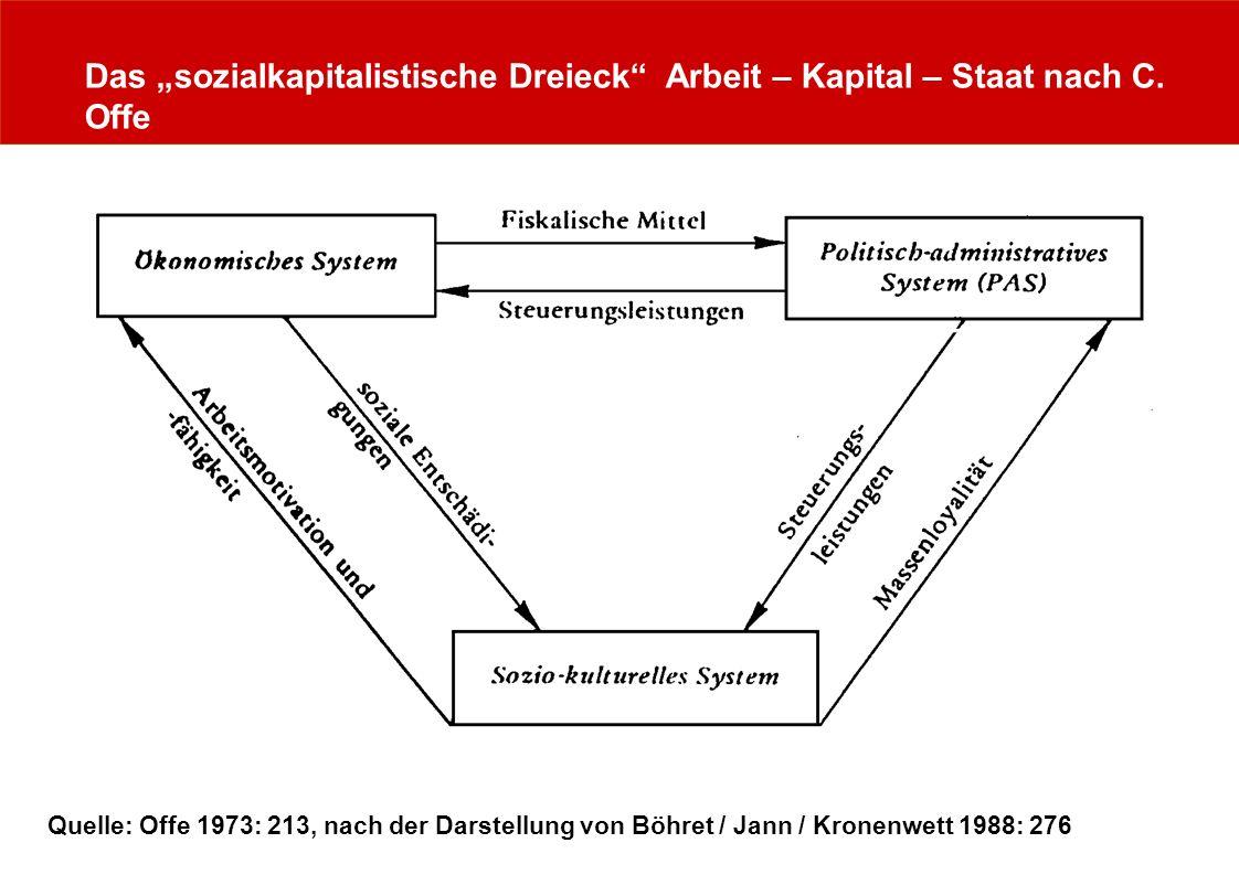 Das sozialkapitalistische Dreieck Arbeit – Kapital – Staat nach C. Offe Quelle: Offe 1973: 213, nach der Darstellung von Böhret / Jann / Kronenwett 19