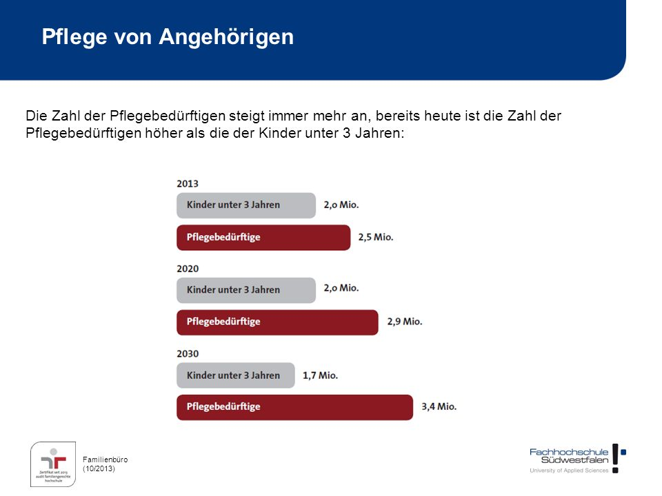 Familienbüro (10/2013) Pflege von Angehörigen Die Zahl der Pflegebedürftigen steigt immer mehr an, bereits heute ist die Zahl der Pflegebedürftigen hö