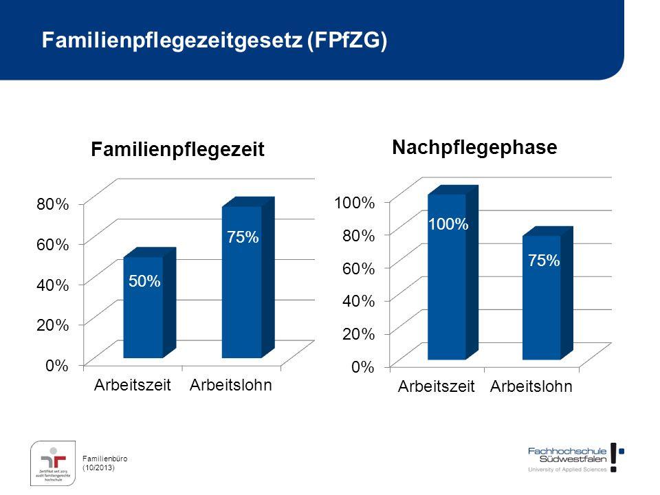 Familienbüro (10/2013) Einige Fragen zum FPfZG Es besteht kein gesetzlicher Anspruch auf Familienpflegezeit Ist mehrfache Familienpflegezeit möglich.