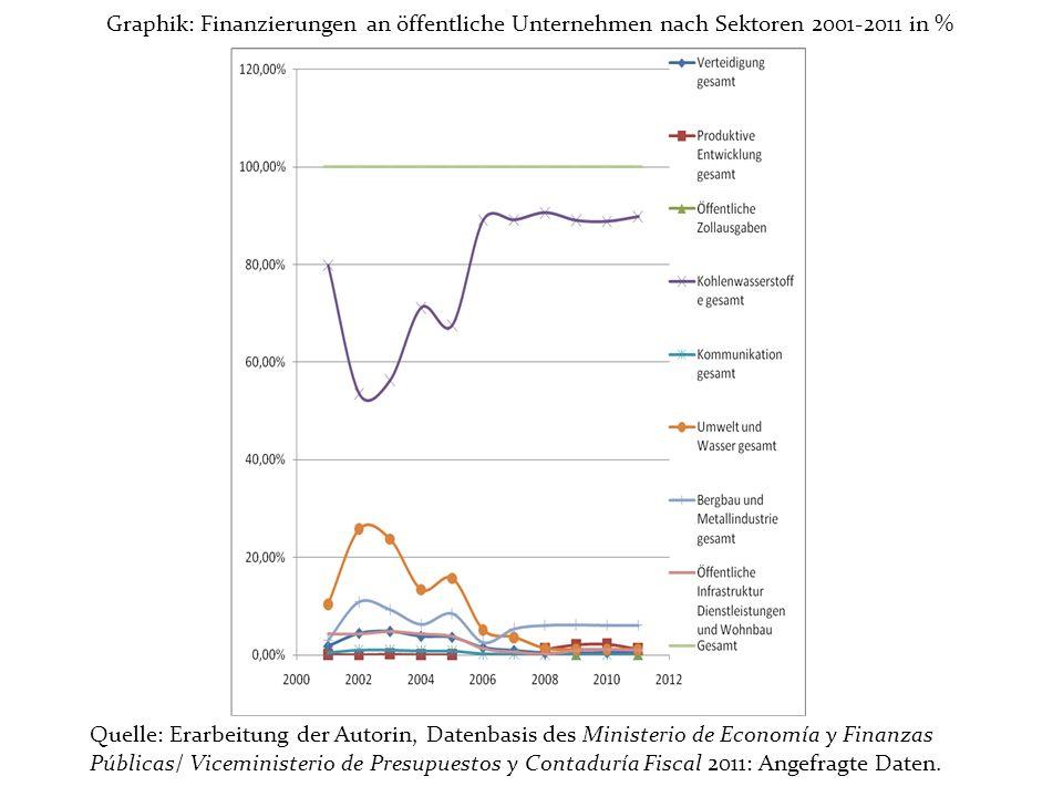 Graphik: Finanzierungen an öffentliche Unternehmen nach Sektoren 2001-2011 in % Quelle: Erarbeitung der Autorin, Datenbasis des Ministerio de Economía